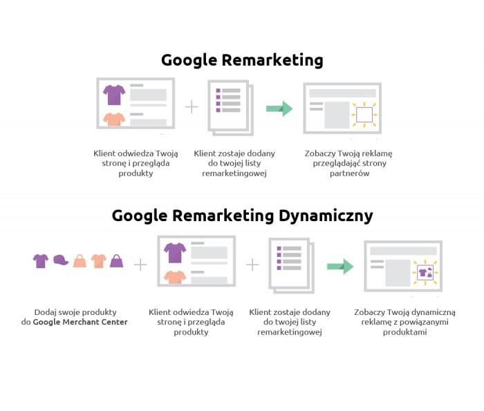 Rekmarketing dynamiczny Google AdWords